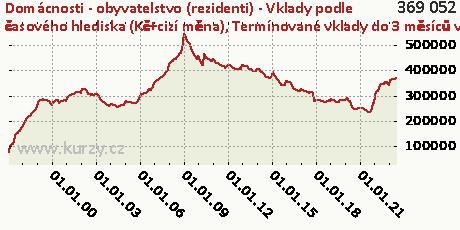 Termínované vklady do 3 měsíců včetně,Domácnosti - obyvatelstvo (rezidenti) - Vklady podle časového hlediska (Kč+cizí měna)