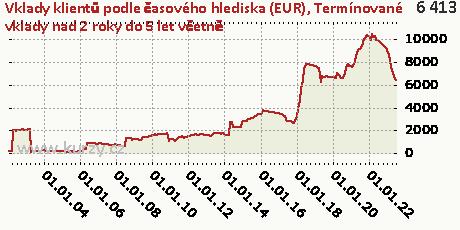 Termínované vklady nad 2 roky do 5 let včetně,Vklady klientů podle časového hlediska (EUR)