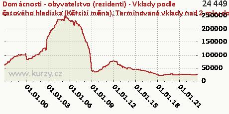 Termínované vklady nad 2 roky do 5 let včetně,Domácnosti - obyvatelstvo (rezidenti) - Vklady podle časového hlediska (Kč+cizí měna)