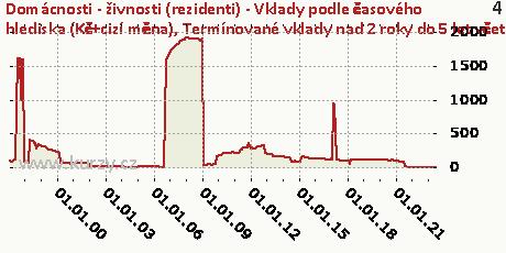 Termínované vklady nad 2 roky do 5 let včetně,Domácnosti - živnosti (rezidenti) - Vklady podle časového hlediska (Kč+cizí měna)