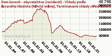 Termínované vklady střednědobé celkem,Domácnosti - obyvatelstvo (rezidenti) - Vklady podle časového hlediska (Kč+cizí měna)