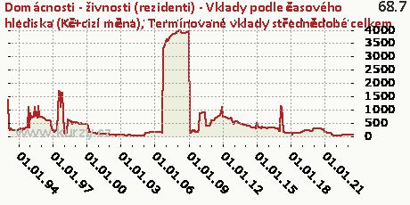 Termínované vklady střednědobé celkem,Domácnosti - živnosti (rezidenti) - Vklady podle časového hlediska (Kč+cizí měna)