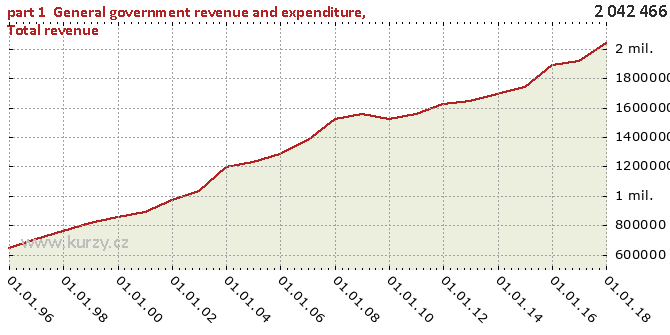 Total revenue - Chart