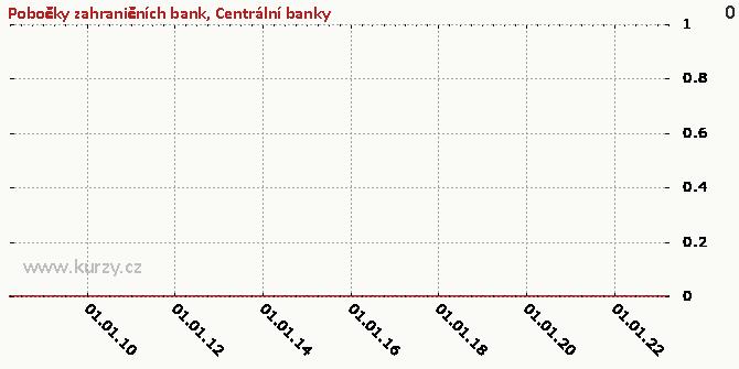 Centr�ln� banky - L[Graf`Chart]