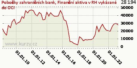 Úvěry a pohledávky realizovatelné,Pobočky zahraničních bank