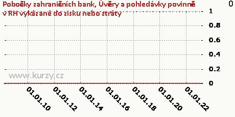 Úvěry a pohledávky v reálné hodnotě vykázané do zisku nebo ztráty,Pobočky zahraničních bank