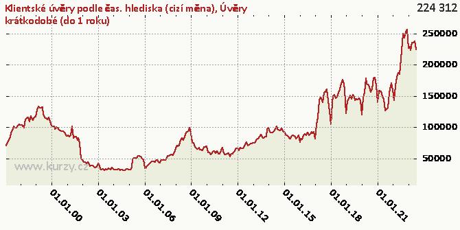 Úvěry krátkodobé (do 1 roku) - Graf