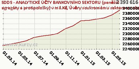 Úvěry soukromému sektoru a nakoupené cenné papíry,SDDS - ANALYTICKÉ ÚČTY BANKOVNÍHO SEKTORU (peněžní agregáty a protipoložky) v mil.Kč