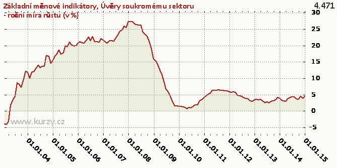 Úvěry soukromému sektoru - roční míra růstu (v %) - Graf