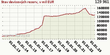 v mil EUR,Stav devizových rezerv