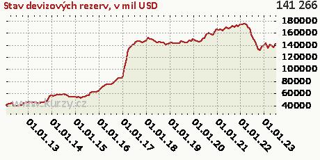 v mil USD,Stav devizových rezerv