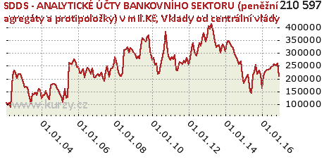 Vklady od centrální vlády,SDDS - ANALYTICKÉ ÚČTY BANKOVNÍHO SEKTORU (peněžní agregáty a protipoložky) v mil.Kč
