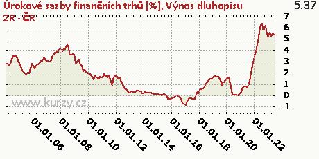 Výnos dluhopisu 2R - ČR,Úrokové sazby finančních trhů [%]