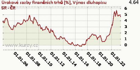 Výnos dluhopisu 5R - ČR,Úrokové sazby finančních trhů [%]