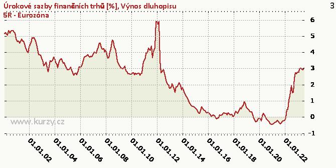 Výnos dluhopisu 5R - Eurozóna - Graf