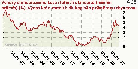 Výnos koše státních dluhopisů s průměrnou zbytkovou splatností 10 let,Výnosy dluhopisového koše státních dluhopisů (měsíční průměr) (%)