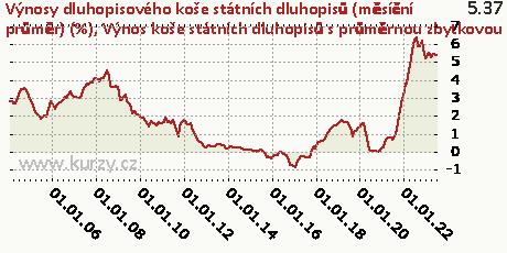 Výnos koše státních dluhopisů s průměrnou zbytkovou splatností 2 roky,Výnosy dluhopisového koše státních dluhopisů (měsíční průměr) (%)