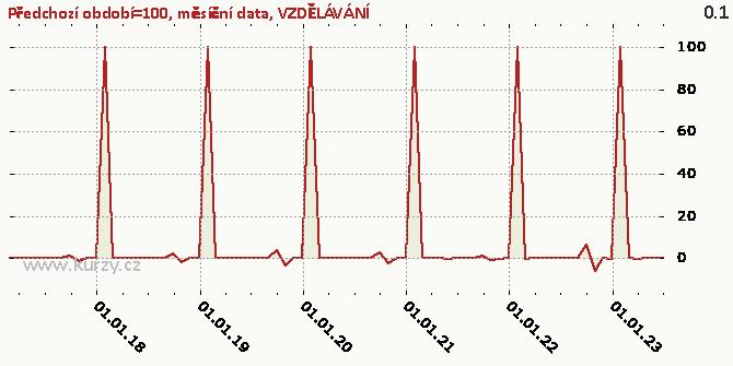 VZDĚLÁVÁNÍ - Graf rozdílový