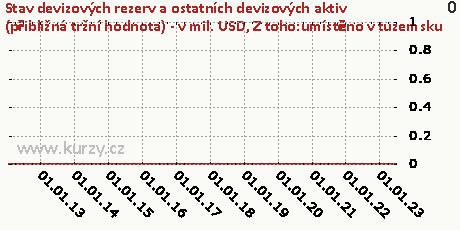 Z toho:umístěno v tuzemsku,Stav devizových rezerv a ostatních devizových aktiv (přibližná tržní hodnota) - v mil. USD
