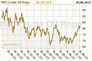 Graf v�voje ceny komodity WTI Crude Oil Ropa