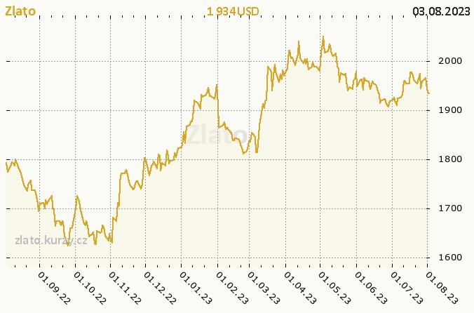 Zlato - ro�n� graf v USD