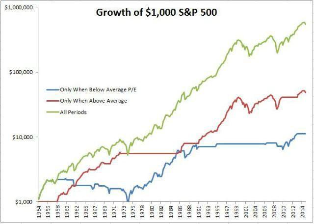 Zhodnocení při investování do podhodnocených a nadhodnocených akcií