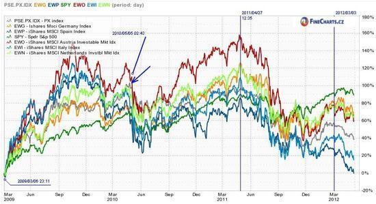 Srovnání českých a zahraničních akcií od 6. března 2009