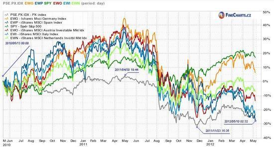 Srovnání českých a zahraničních akcií od léta 2010