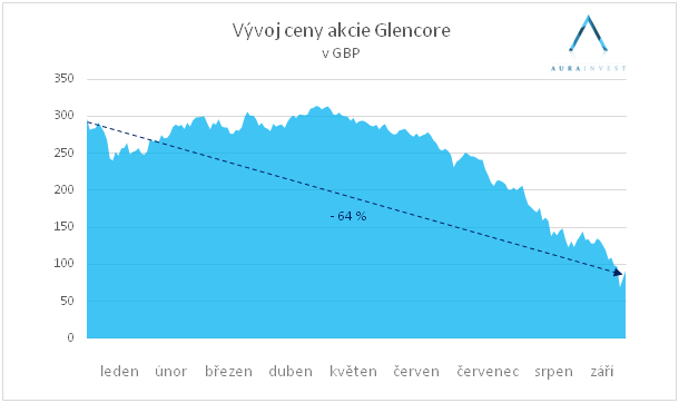 graf_stock_glencore