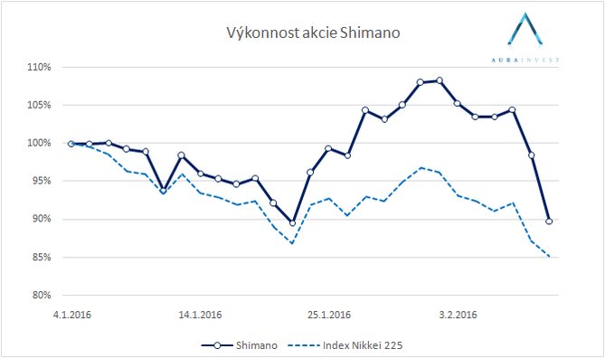 graf_stock_Shimano