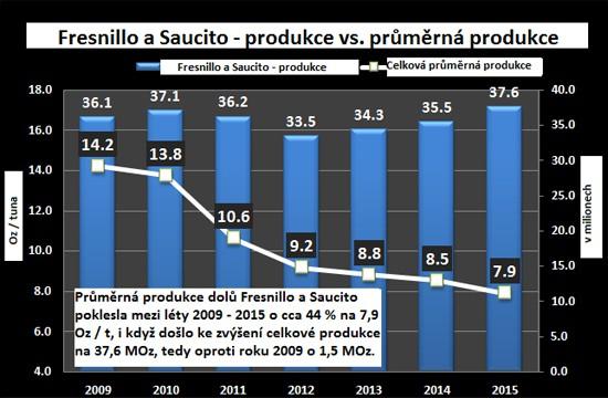 Fresnillo a Saucito