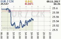 Online graf kurzu eur