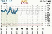 Online graf kurzu usd/gbp