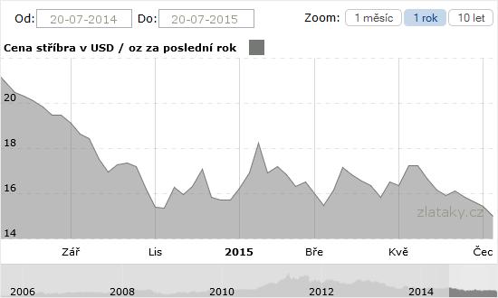 Graf - Cena stříbra za rok