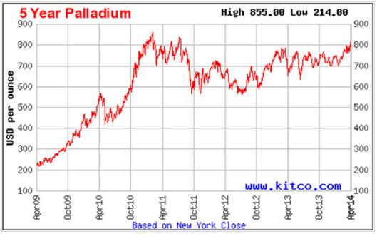 Vývoj ceny zlata za 30 dní