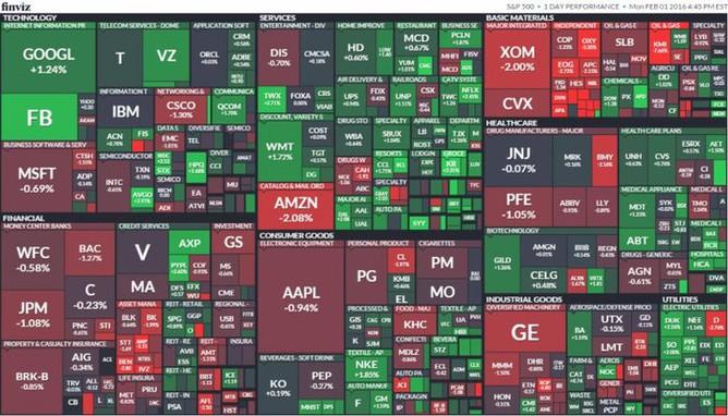 S&P 500 (1. února 2016)