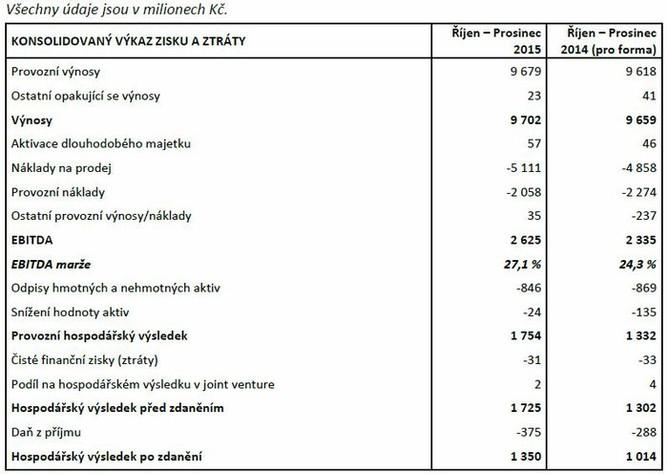 O2 Czech Republic - hospod��sk� v�sledky za 4Q2015