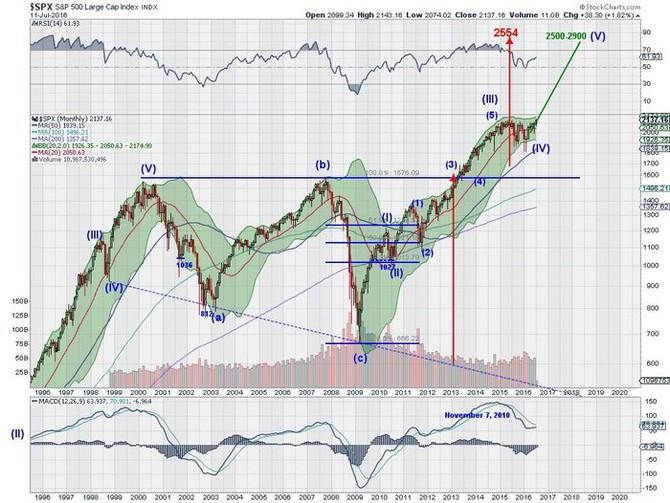 S&P 500 - technická analýza (býčí výhled)
