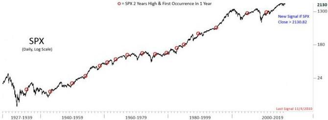 S&P 500 - okamžiky překonání alespoň 2letých maxim