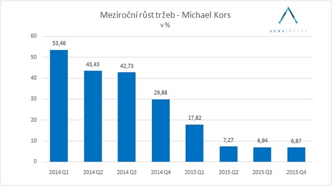 graf_sales