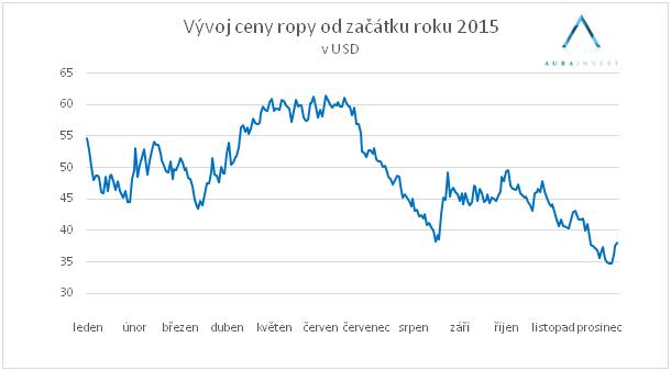 graf_cena_ropy