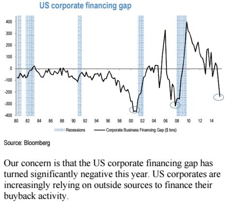 Stále více amerických firem při financování zpětných odkupů spoléhá na vnější zdroje financování