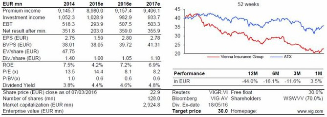 VIG - shrnutí investičního doporučení od Erste Group (9. března 2016)