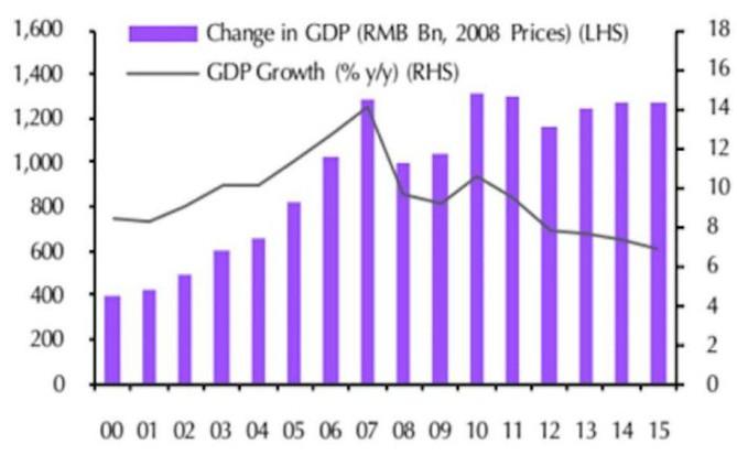 Čínský HDP