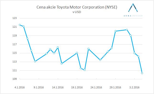graf_stock_Toyota