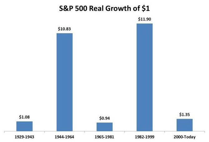 Reálný růst hodnoty jednoho investovaného dolaru v různých obdobích