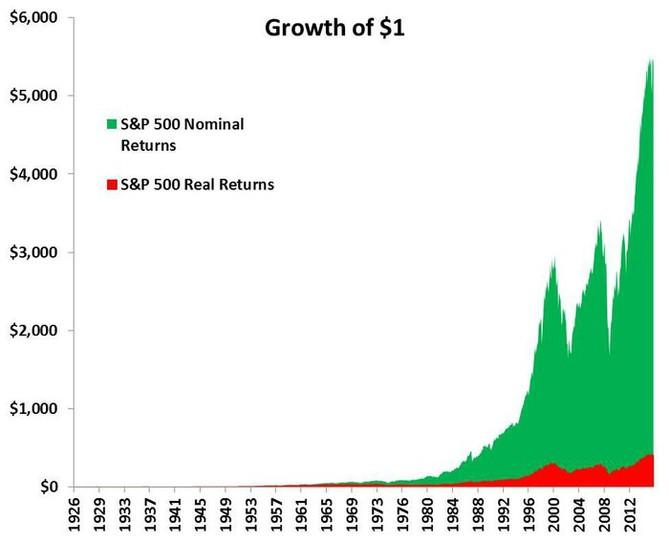 Nominální a reálný růst hodnoty jednoho investovaného dolaru od roku 1926