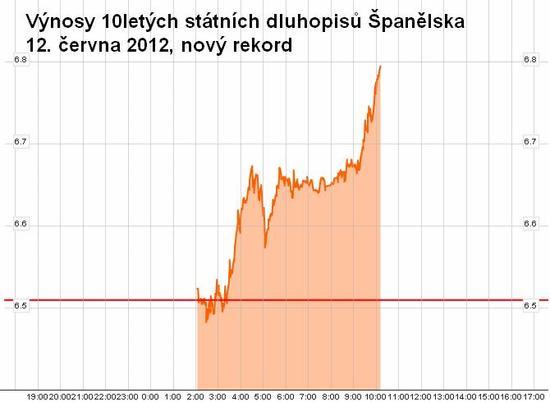 Výnosy 10letých státních dluhopisů Španělska