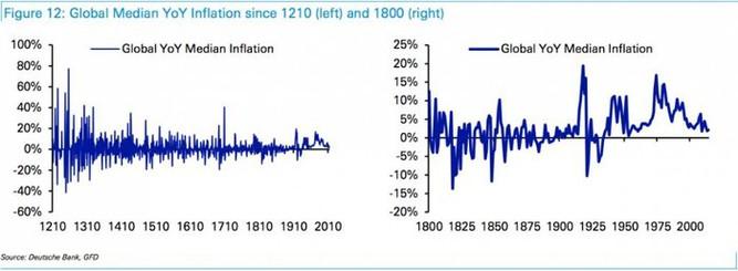Medián světové inflace od roku 1210 a 1800