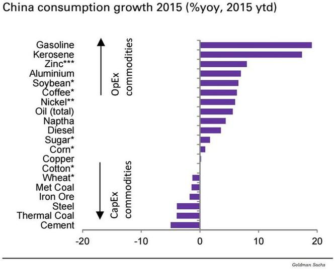 Meziroční změna v poptávce po komoditách (od začátku letošního roku)